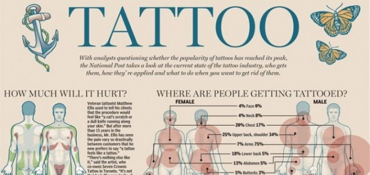 Basic tattoo info: who, what, where, how and how much…